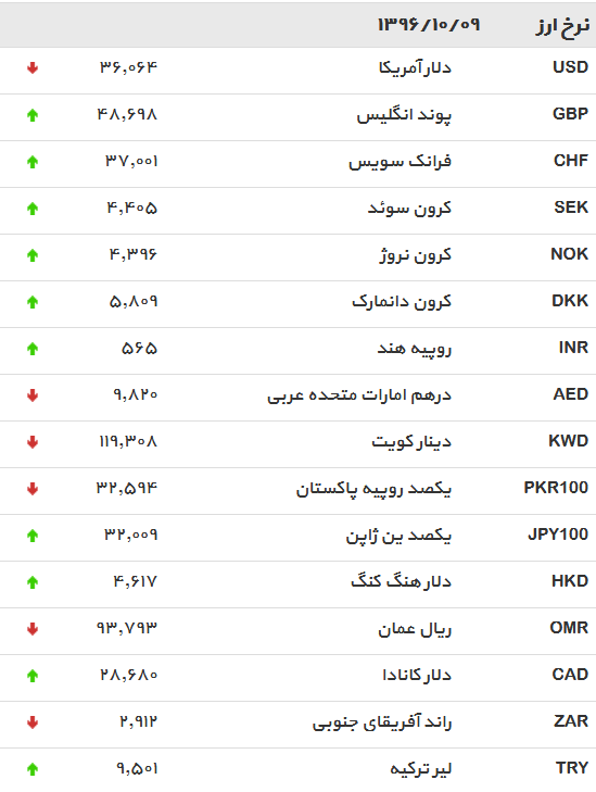 دلار سقوط کردافزایش نرخ یورو و پوند
