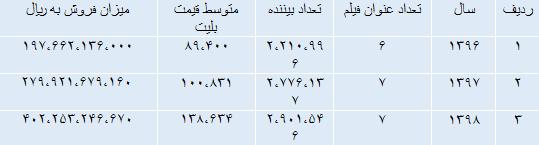 جدول 5