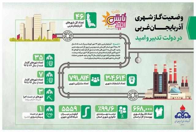 اینفوگرافی وضعیت گاز شهری در آذربایجان غربی در دولت تدبیر و امید