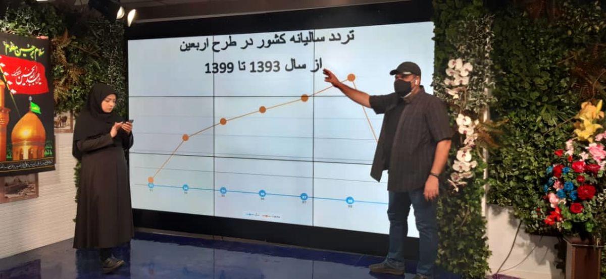 روند افزایشی زوار اربعین حسینی از سال 93 تا 99/ در «شهر امن» ببینید