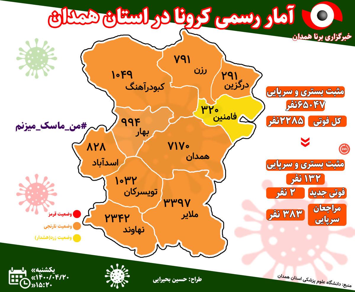 آخرین و جدیدترین آمار کرونایی استان همدان تا 20 تیر 1400