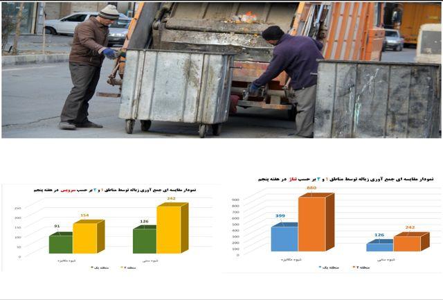 جمعآوری بیش از ۲۱۰۰ تُن زباله از سطح شهر در هفته پنجم سال جاری