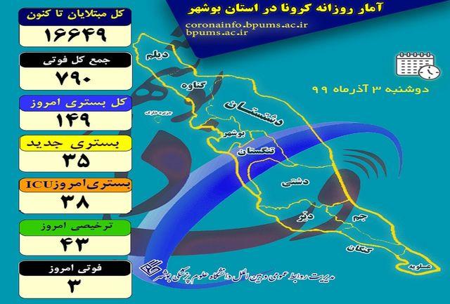 آخرین و جدیدترین آمار کرونایی استان بوشهر تا 3 آذر 99