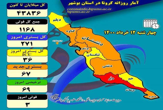آخرین و جدیدترین آمار کرونایی استان بوشهر تا 12 خرداد 1400