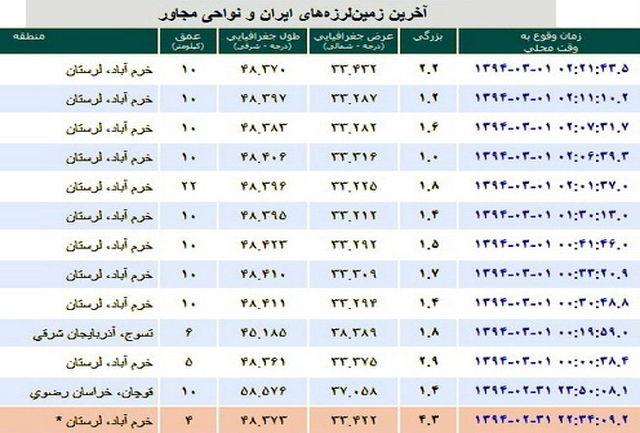 ثبت ۱۲ پس لرزه در خرم آباد/ خسارات در چند روستای خرم آباد
