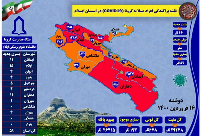 آخرین و جدیدترین آمار کرونایی استان ایلام تا 16 فروردین 1400