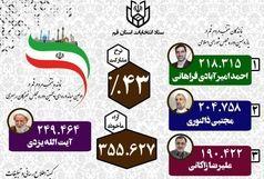 نتیجه نهایی انتخابات مجلس شورای اسلامی قم اعلام شد