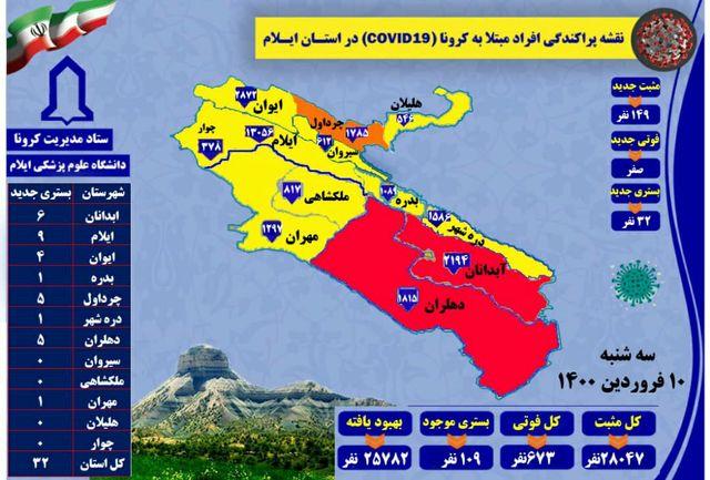 آخرین و جدیدترین آمار کرونایی استان ایلام تا ۱۰ فروردین ۱۴۰۰