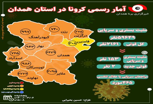 آخرین و جدیدترین آمار کرونایی استان همدان تا 6 خرداد 1400