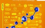 دومین همایش «چشمانداز اقتصاد صنایع پلاستیک در ایران ١۴٠٠»