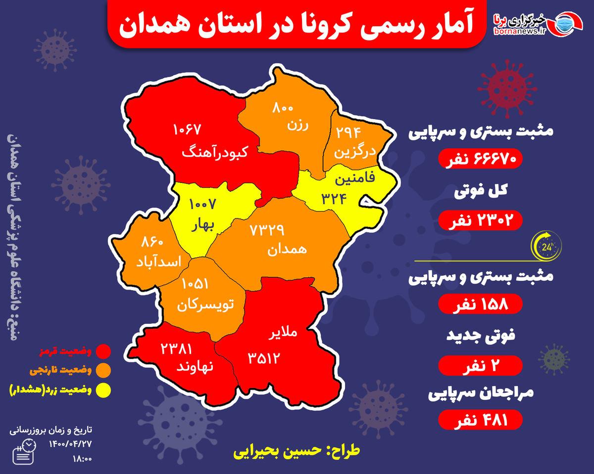 آخرین و جدیدترین آمار کرونایی استان همدان تا 27 تیر 1400