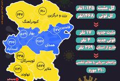 آخرین و جدیدترین آمار کرونایی استان همدان تا 8 بهمن 99