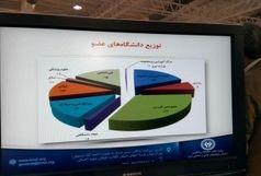 ارائه طرح سامانه ملی کار آموزی درغرفه سازمان پژوهش های علمی و صنعتی ایران