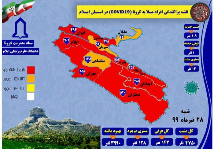آمار مبتلایان به کرونا ویروس استان ایلام تا 28تیر99 به 4750 نفر رسید