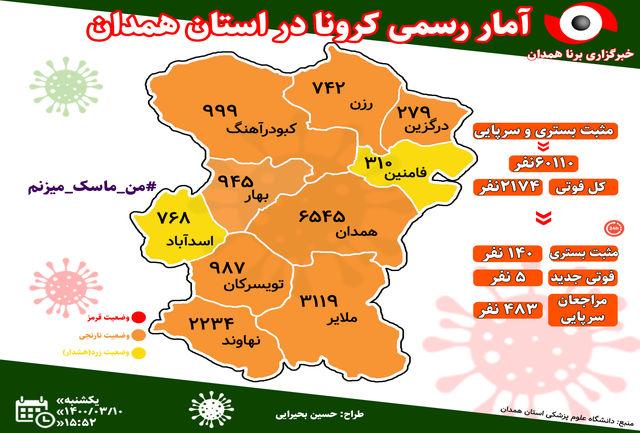 آخرین و جدیدترین آمار کرونایی استان همدان تا 10 خرداد 1400