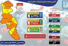 آخرین و جدیدترین آمار کرونایی استان اردبیل تا 30 شهریور 1400