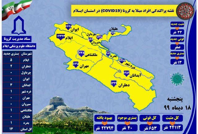 آخرین و جدید ترین آمار کرونایی استان ایلام تا ۱۸ دی ۹۹