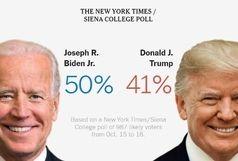 پیش بینی نیویورک تایمز از نتیجه مبارزه ترامپ و بایدن