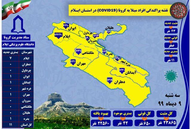 آخرین و جدیدترین آمار کرونایی استان ایلام تا 9 دی 99