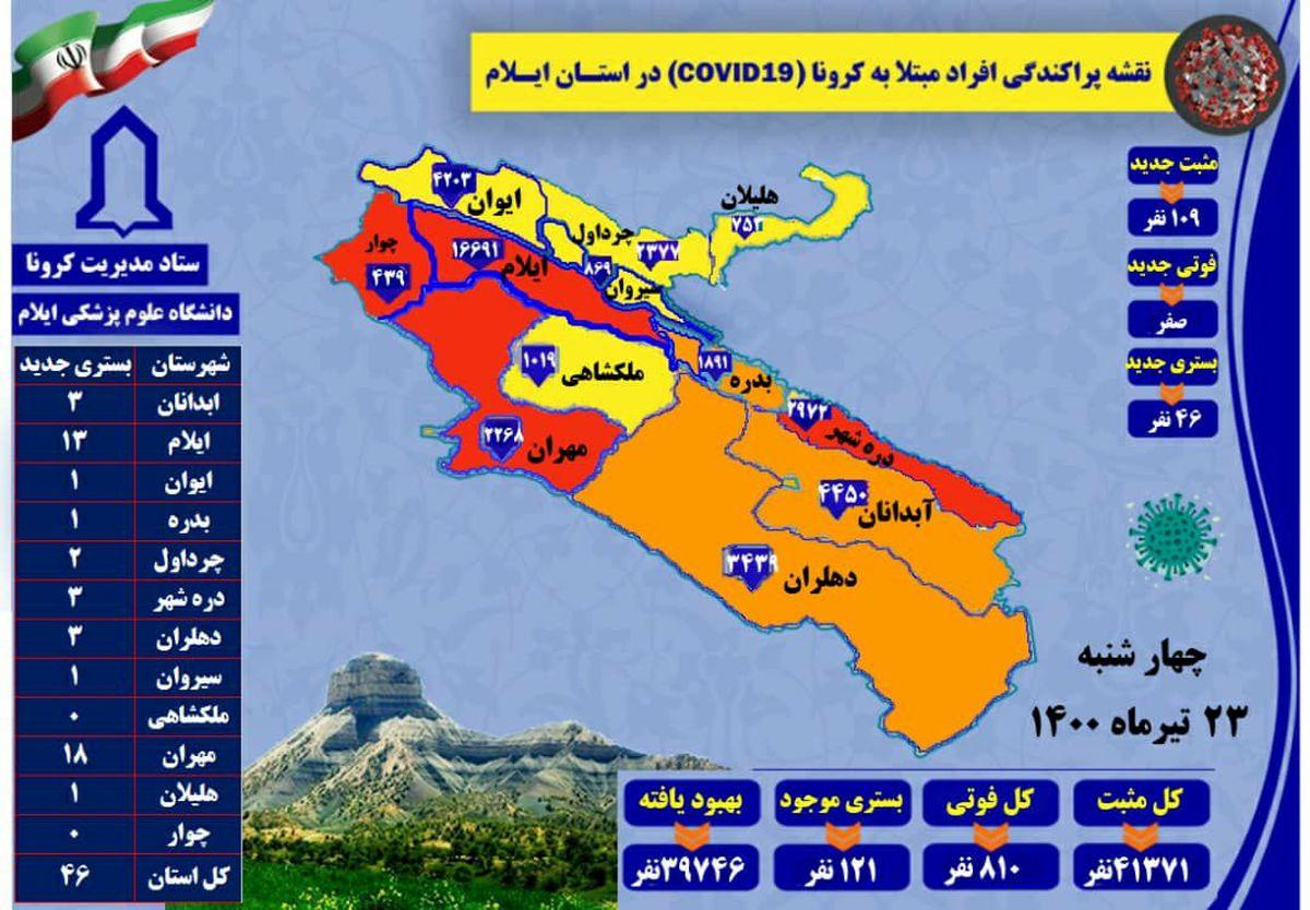 آخرین و جدیدترین آمار کرونایی استان ایلام تا 23 تیر 1400