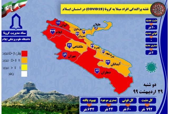آمار مبتلایان به کرونا ویروس استان ایلام تا ۲۹اردیبهشت ۹۹به ۷۹۲ نفر رسید