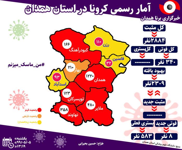 آخرین آمار مبتلایان به ویروس کرونا در استان همدان/فوت 8 بیمار کرونایی طی 24 ساعت گذشته