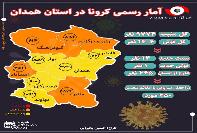 کرونا جان یک نفر دیگر را در همدان گرفت/شمار مبتلایان به کرونا در استان همدان به ۹۷۷۴ نفر رسید