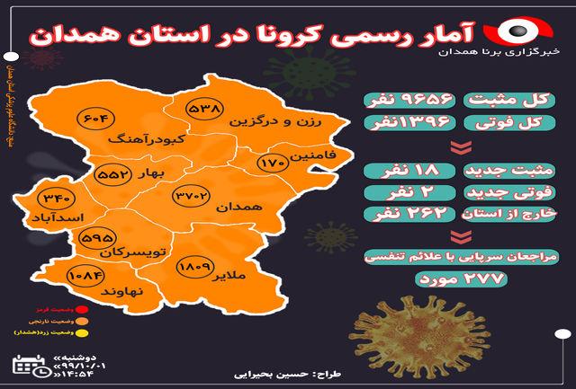 آخرین و جدیدترین آمار کرونایی استان همدان تا 1 دی 99